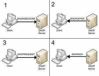 ¿Que es DHCP? Cómo Funciona el Servicio DHCP 1