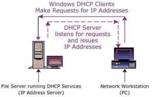 ¿Que es DHCP? Cómo Funciona el Servicio DHCP 2