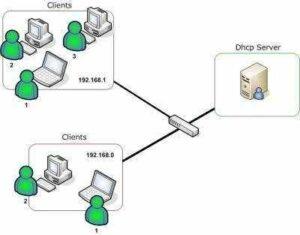 ¿Que es DHCP? Cómo Funciona el Servicio DHCP 4