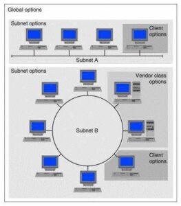 ¿Que es DHCP? Cómo Funciona el Servicio DHCP 5