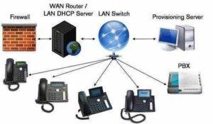 ¿Que es DHCP? Cómo Funciona el Servicio DHCP 6