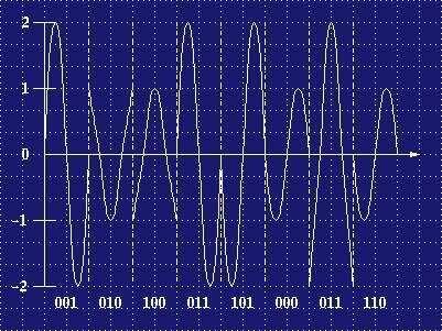 ¿Que es QAM o Modulación de amplitud en cuadratura? ¿Como Funciona? 2