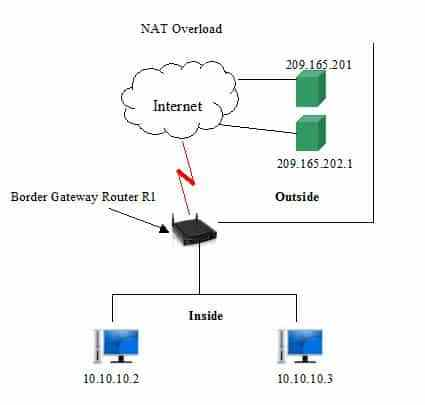 ¿Que es Port Address Translation o PAT? Ejemplos