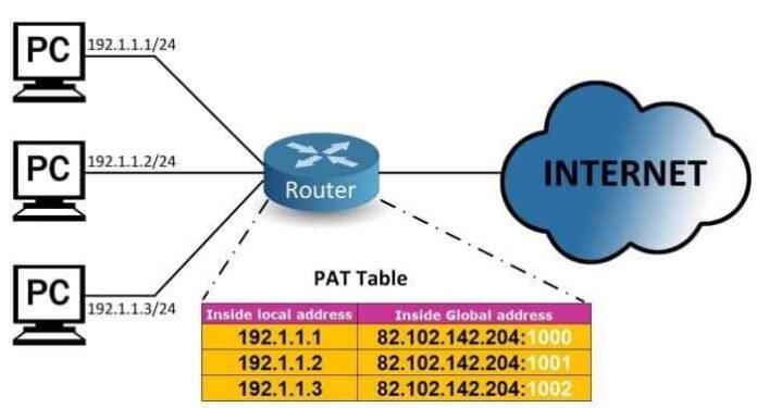 Que es NAT o Network Address Translation y como funciona 8